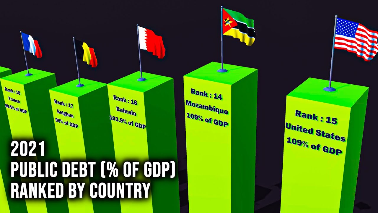 Download 2021 Public Debt (% of GDP) Comparison by Country | 3D Country Comparison