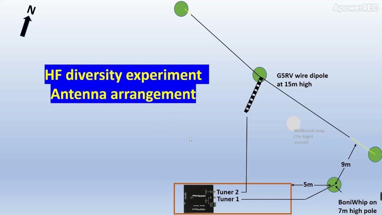 Antenna and SDRplay set-up for HF diversity reception (rev1)