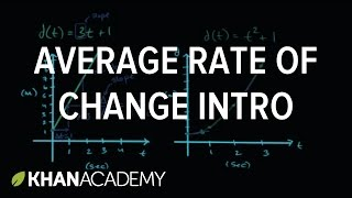 Introduction To Average Rate Of Change