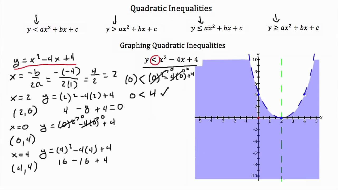 Quadratic Inequalities PT 1 - YouTube