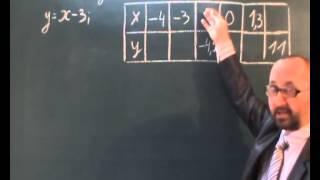 Функції 7 клас
