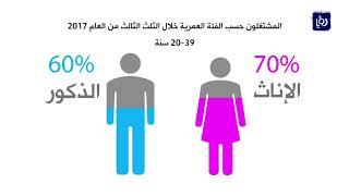 الاحصاءاتقوة العمل في المملكة تمثل 26% الى سكان المملكة - (20-12-2017)