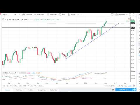 Oil Technical Analysis for the week of May 21, 2018 by FXEmpire.com