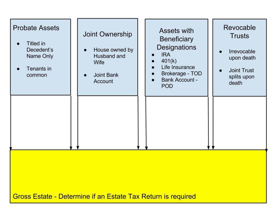 Probate — Wills, Trusts & Estates