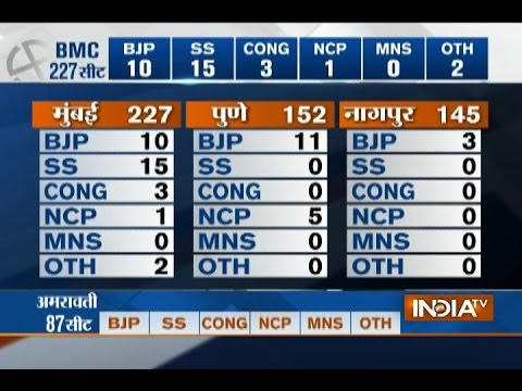 BMC Election Results LIVE: Shiv Sena Leads on 7 Seats, BJP 3 Seats, MNS 1