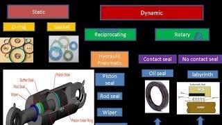 Seals types (1 - Oil sea & labyrinth seal ) الاويل سيل Mp3
