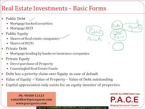 CFA Level 2 Private Real Estate Investments in Alternate Investments