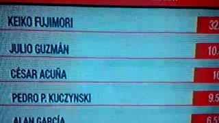 Encuesta GFK Enero 2016.  Julio Guzmán sorprende y salta al 2° Lugar