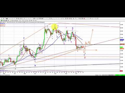 Elliott Wave Analysis of Gold , Silver, ABX, AEM, AG as of 22/october/ 2016