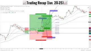 📈 Révision Semaine De Trading (Jan 20-25)   Forex Analyse Technique 📉