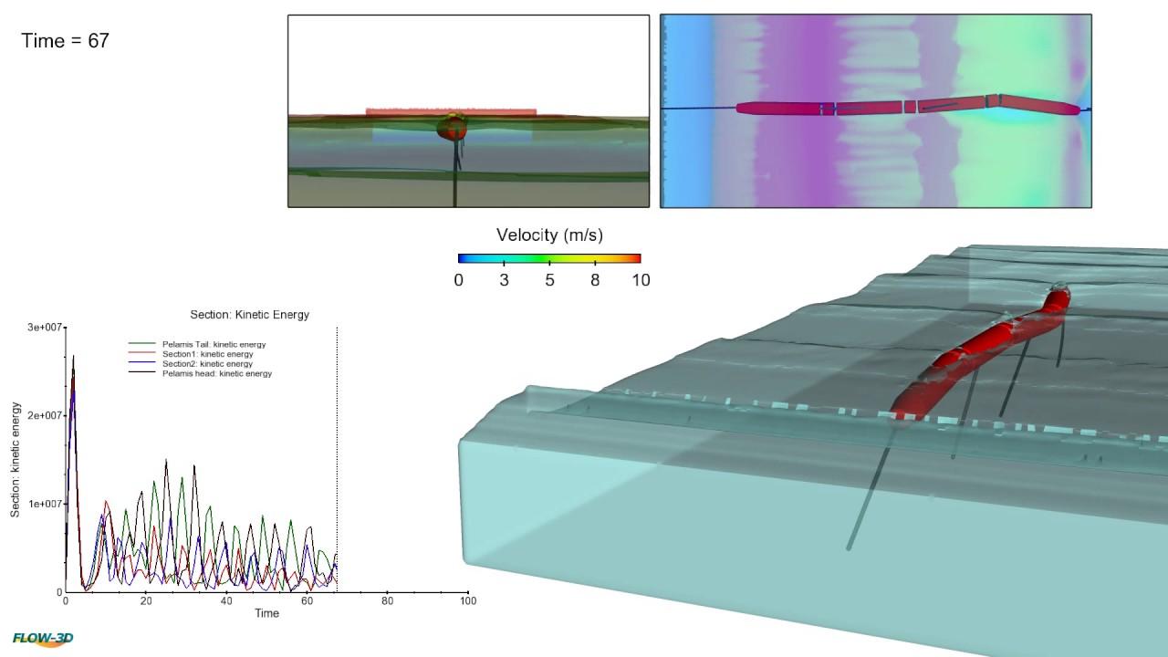 Pelamis Wave Energy Converter - CFD on