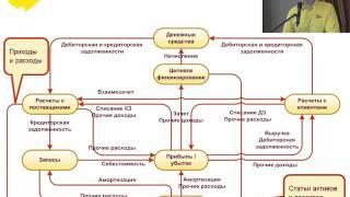 Целевое финансирование и раздельный учет по направлениям деятельности