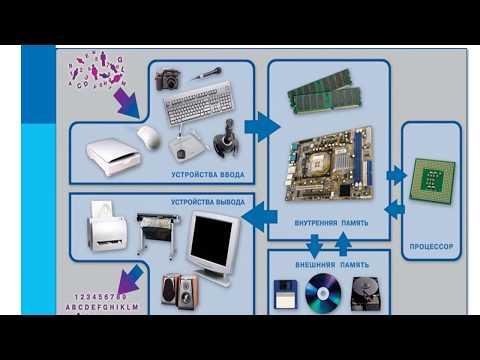 Компьютер Устройства компьютера