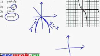 Какой график функции изображен на рисунке