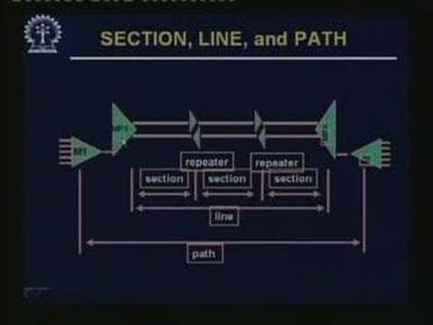 Lecture - 9 SONET/SDH