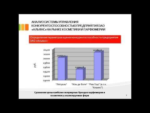 дипломная презентация по конкурентоспособности предприятия