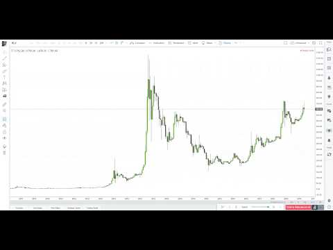 Bitcoin Historical Price Action Is Pure Art