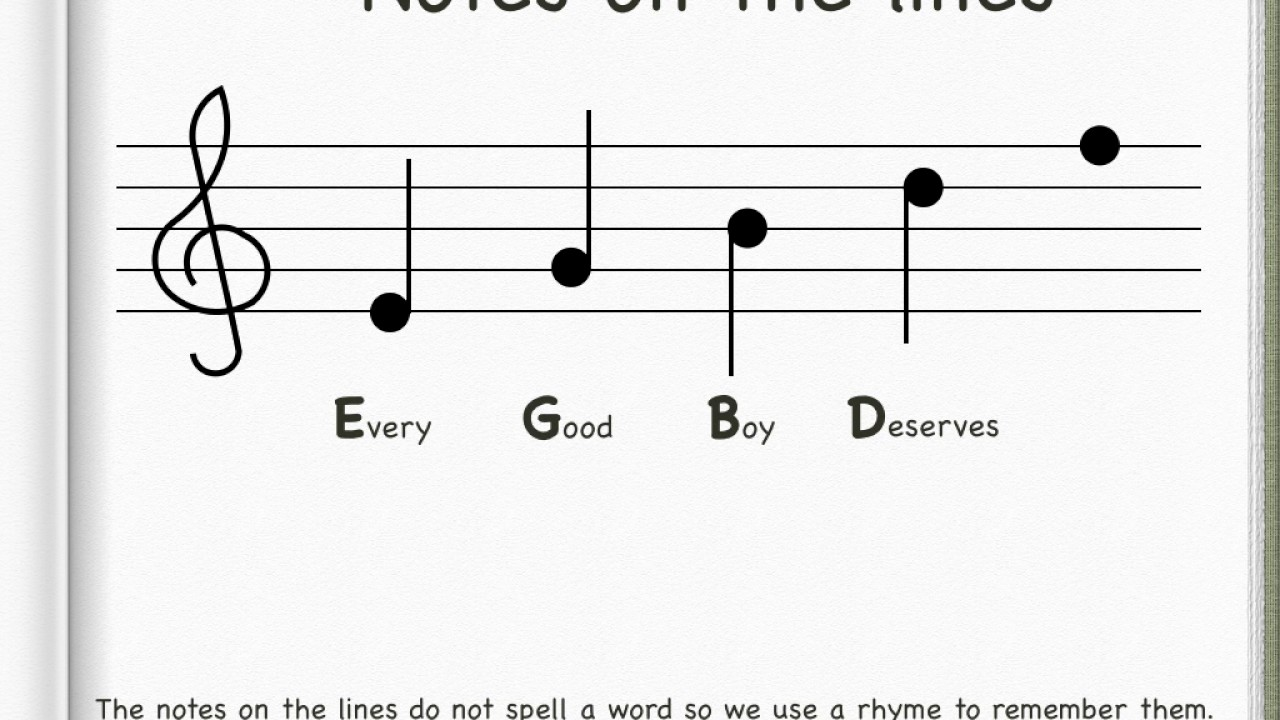 Workbooks  Treble Clef Note Naming Worksheets - Free ...