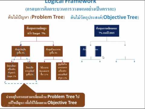 Logical Framework คืออะไร