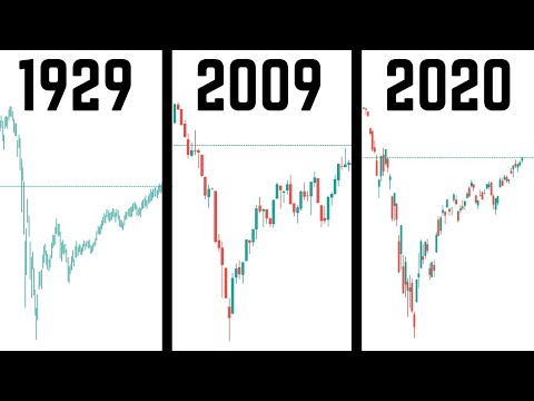 V Shaped Recovery Or Bear Market Rally | Let's Look At History...