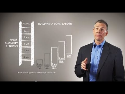 Bond Ladders with Larry Denham