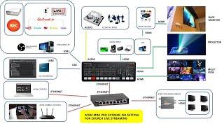 소형교회를 위한 온라인예배 영상믹서 시스템구성 w/ A…