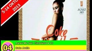 AZ30 Chart Indonesia (5-14 Okt 2013)