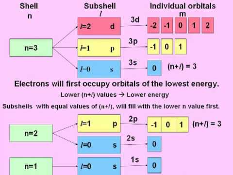 the aufbau principle part 1 - Periodic Table Aufbau