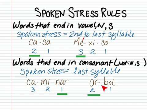 The Written Accent Marks in Spanish: Rules for Spanish ...  |Spanish Accents Rules