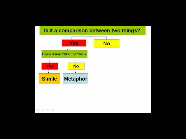 Figurative Language – Ereading Worksheets Main Idea