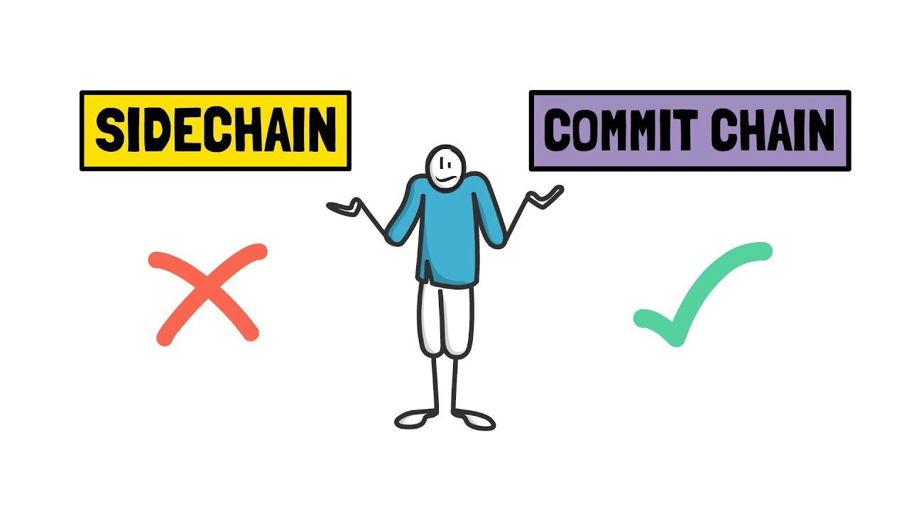 Polygon PoS Chain - A Commit Chain? DeFi Explained