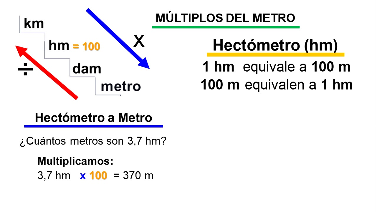 Hetrometro