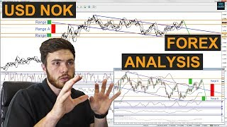 Great FOREX trade idea with NEW analytical methods included  | USDNOK