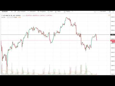 DOW Jones 30 and NASDAQ 100 Technical Analysis for March 07, 2018 by FXEmpire.com