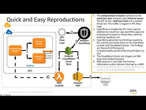 Amazon GuardDuty - Let's Attack My Account! - AWS Online Tech Talks