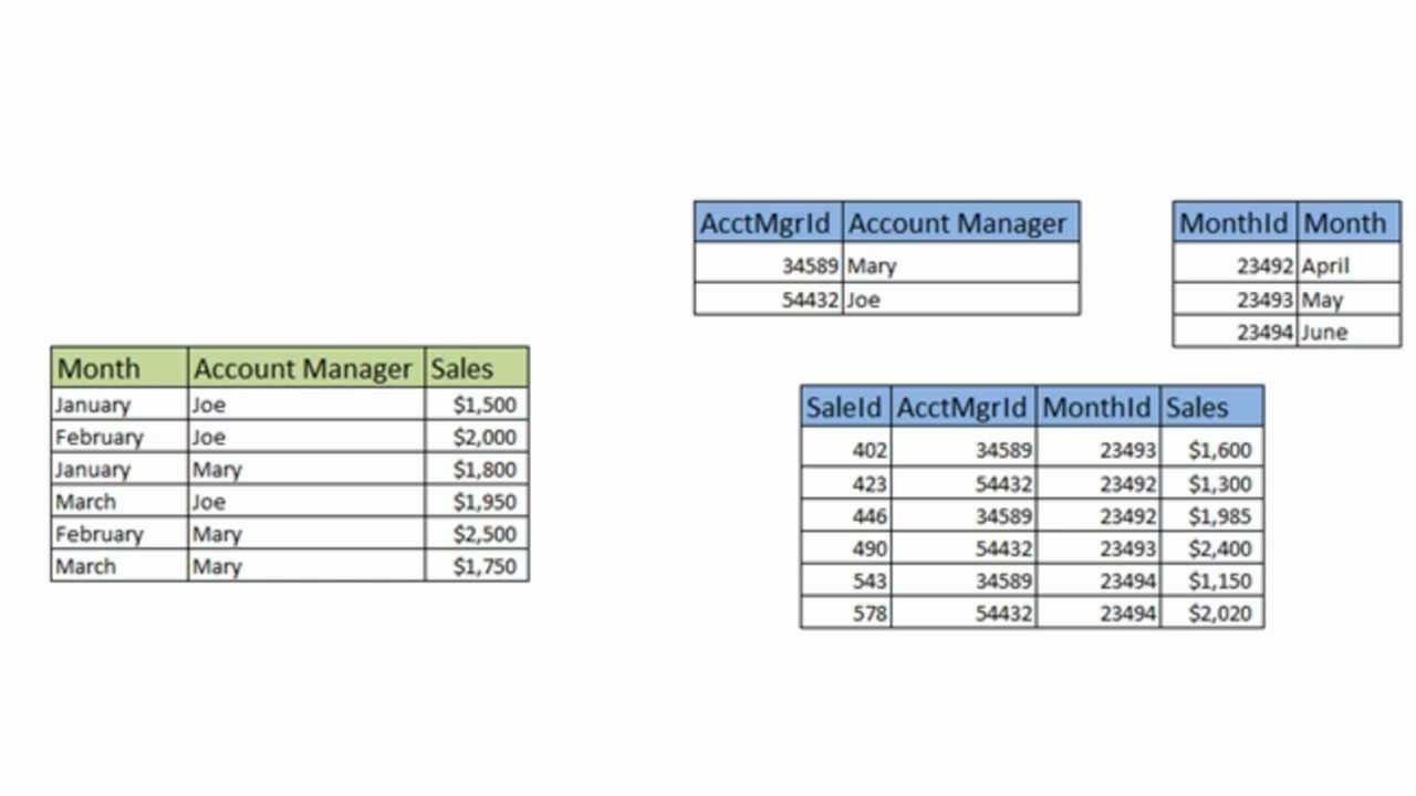 OLTP vs. OLAP - Data Modeling Tutorial - YouTube