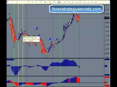 Counting probability forex trading