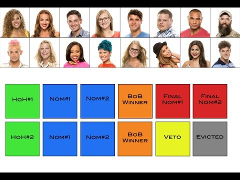 Big Brother 16 Prediction