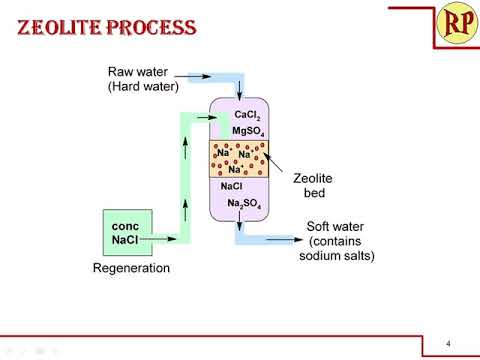 Zeolite Process For Water Softening