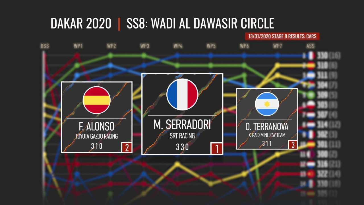 Dakar 2020 Stage 8 Results Cars SS8: WADI AL DAWASIR Roundtrip Top 15 Results - Cars - After Effects