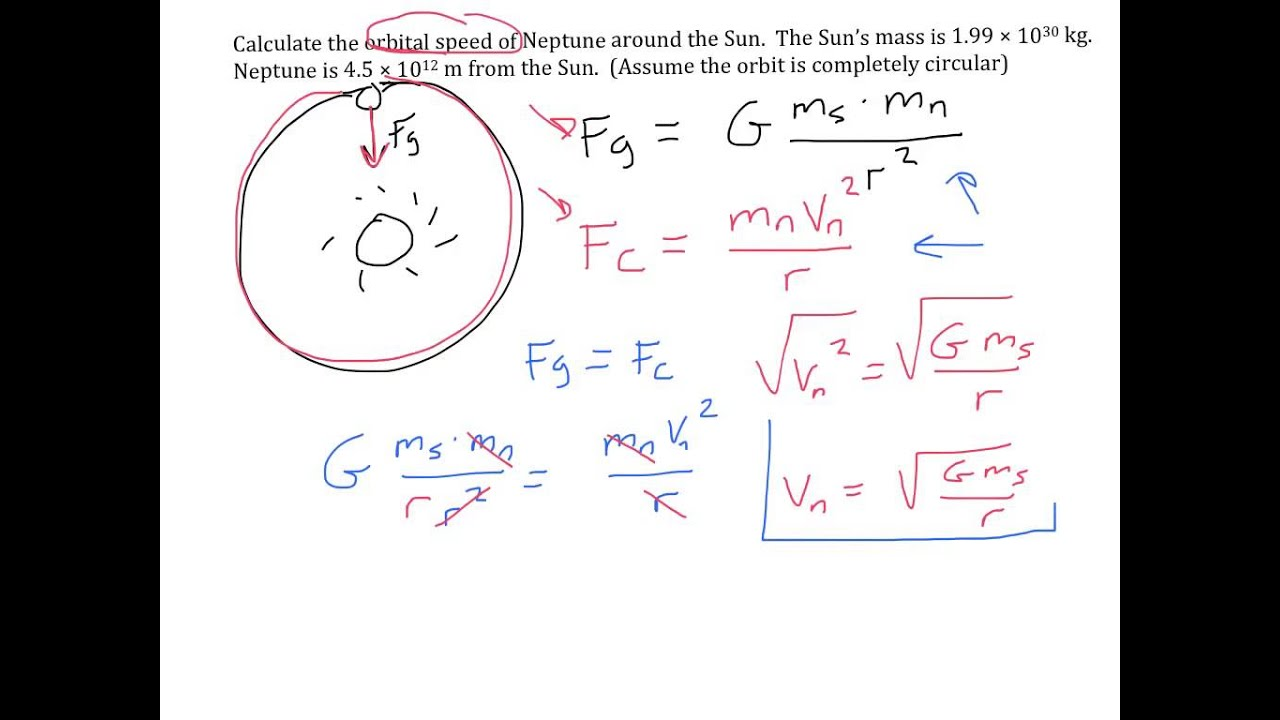 Circular Motion 6 Calculating Orbital Velocity