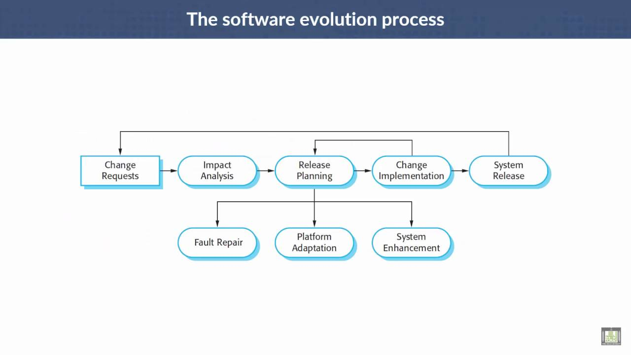 Software engineering c8 l4 evolution processes youtube software engineering c8 l4 evolution processes ccuart Gallery
