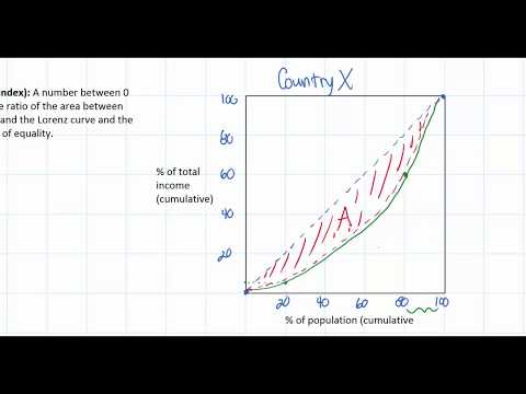 Quantifying Income Inequality part 1 - The Gini Coefficient (Index)