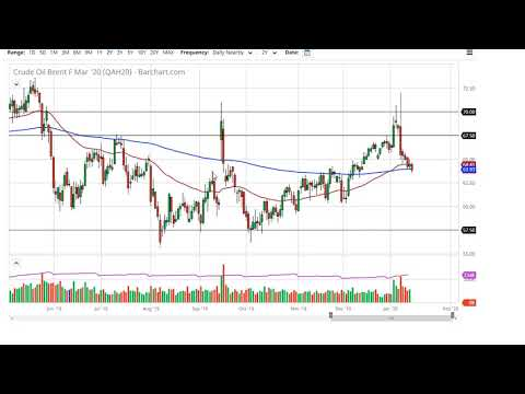 Oil Technical Analysis for January 16, 2020 by FXEmpire