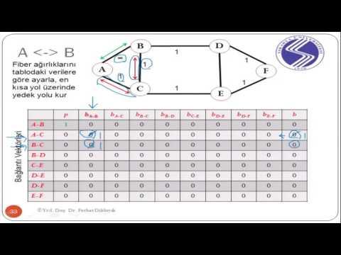 Fiber Optik Ağlar 10. Ders