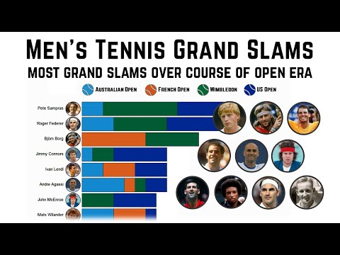Men's Tennis: most grand slam titles, changing top 10 players over open era
