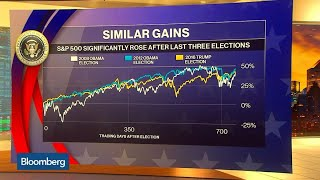 Economic Models Say Trump Will Win in 2020 If Economy Remains Strong
