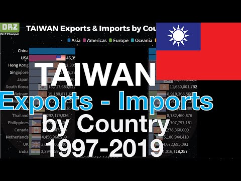 #48 TAIWAN Exports & Imports by Country | 1997-2019 | Taiwan Trade Statistics