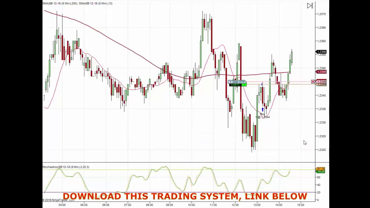 CCI Trading Strategy