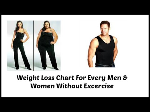 Weight Chart For Men Women  What\u0027s your ideal weight according to
